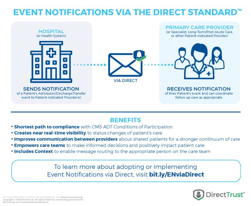 Benefits of Event Notifications via Direct